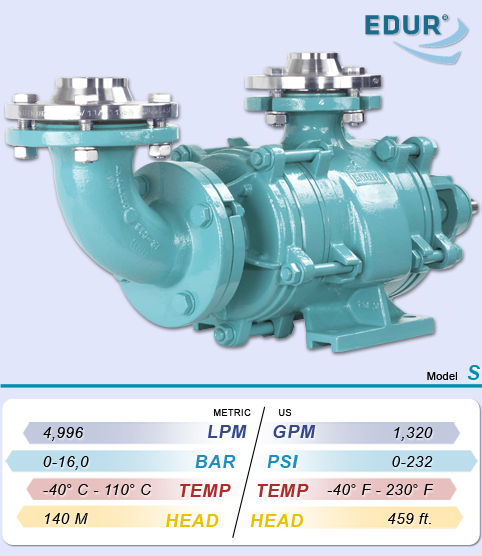 EDUR S Series Selfpriming Heavy-Duty Centrifugal Pumps