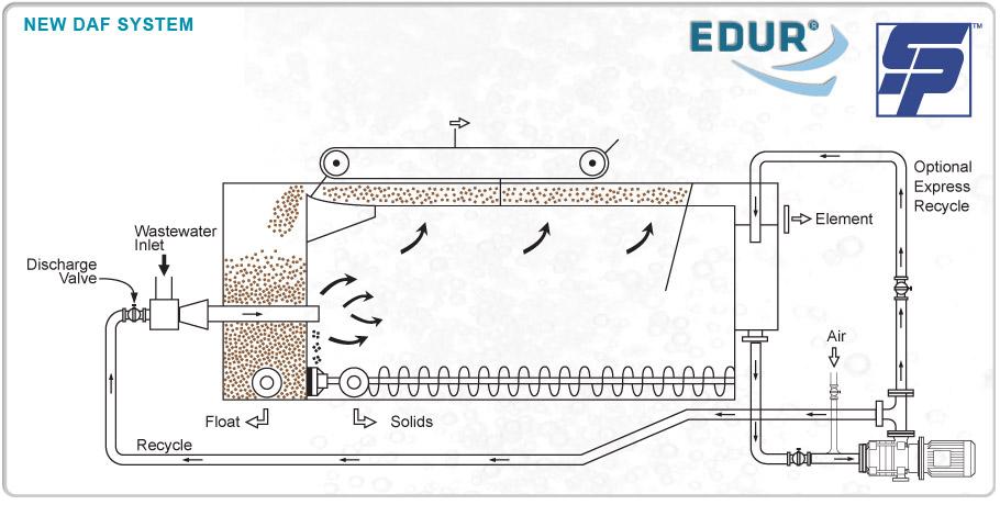 Dissolved Air Flotation System Design